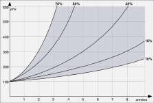 Exemples d'augmentation du prix d'un puerh <span class='translation'>(Pu Er tea)</span> dans le temps en fonction de leur cote
