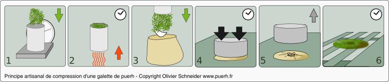 Principe de compression d'une galette de puerh